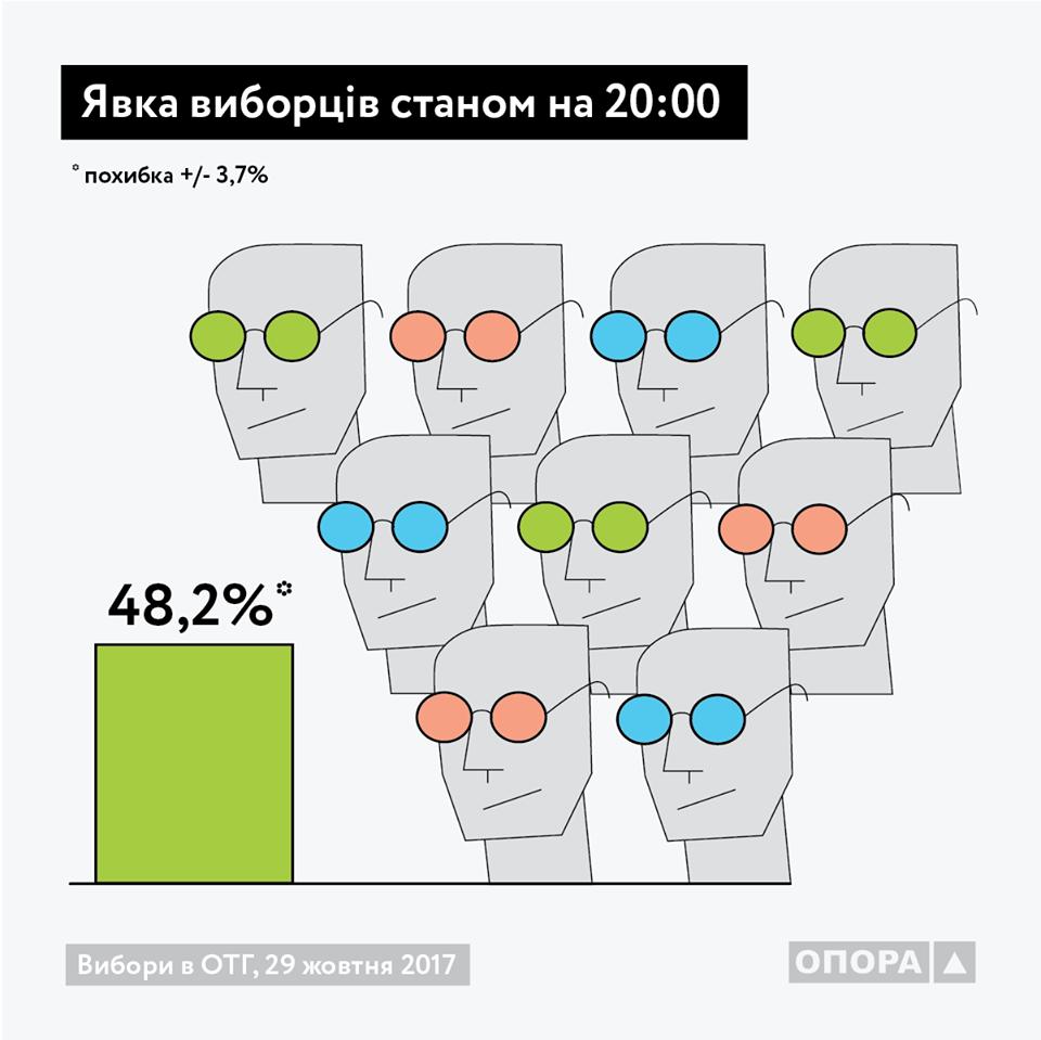 Выборы в ОТГ: и Батькивщина, и БПП заявили о своей победе