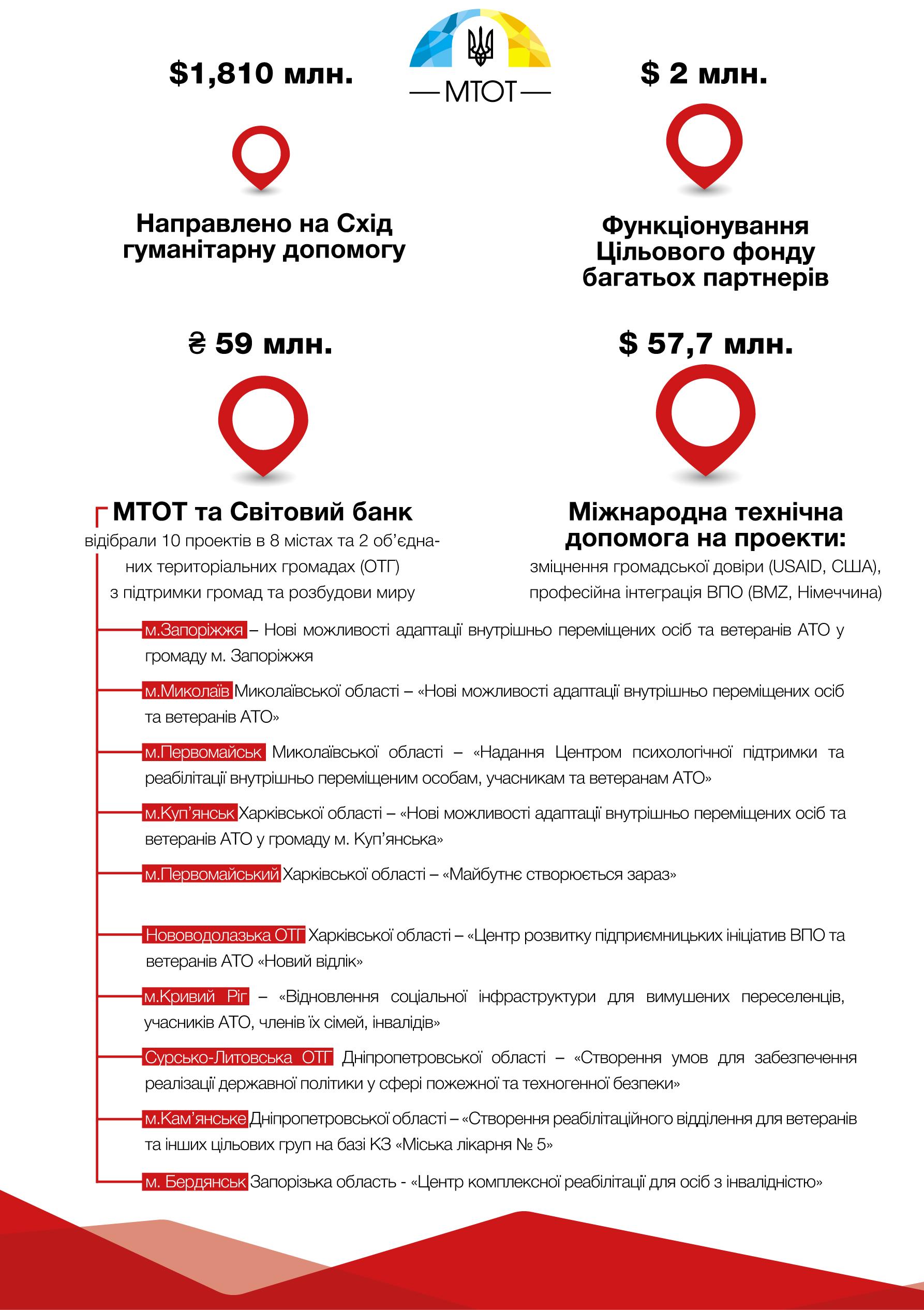 В МинВОТ посчитали доставленную гумпомощь в Донбасс из-за границы