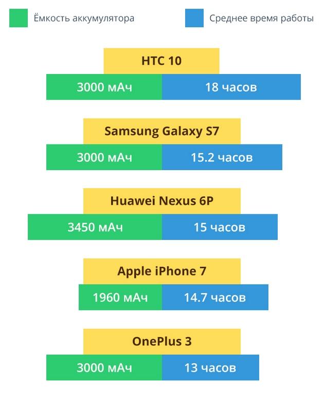 14 часов в режиме разговора: оцениваем аккумулятор iPhone 7