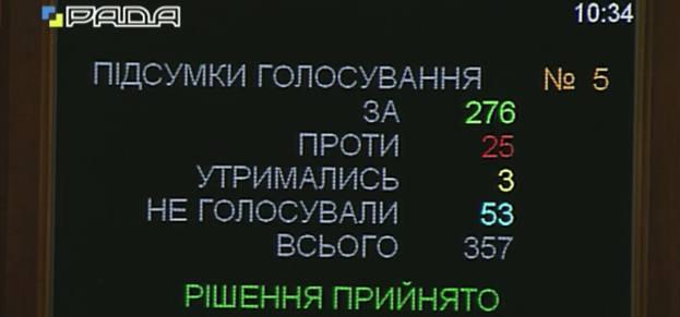 Рада обозначила курс на вступление Украины в НАТО