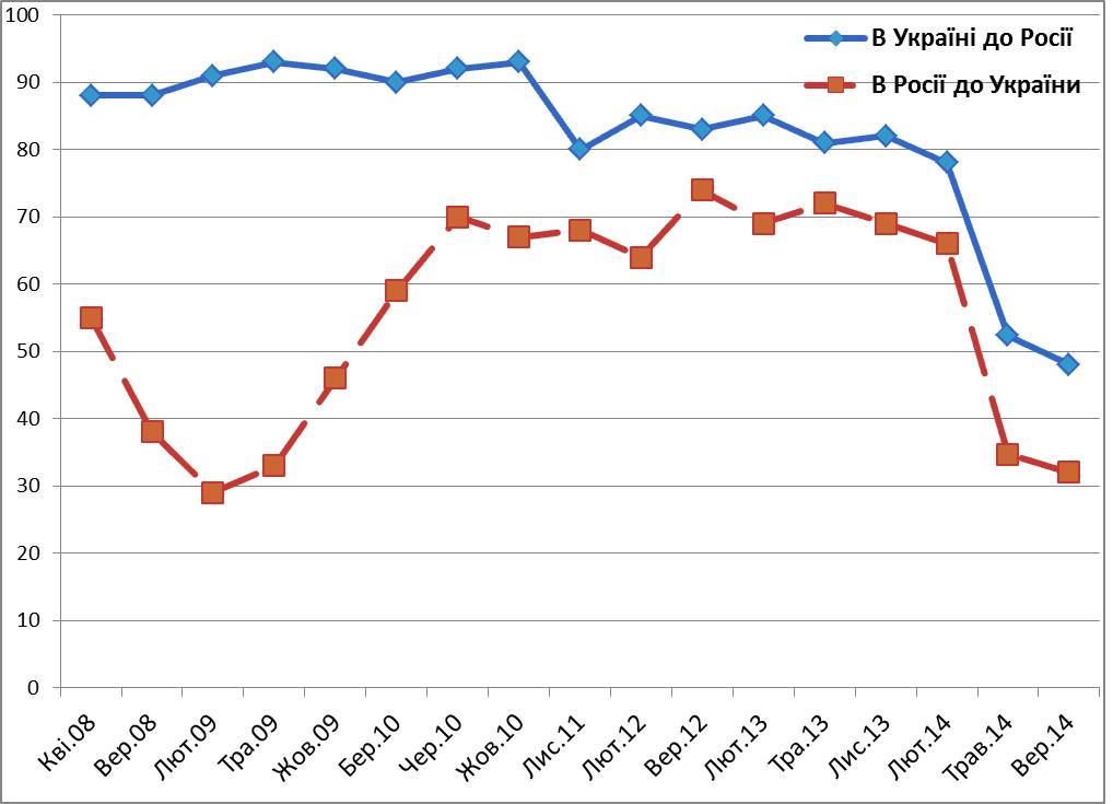 Украинцы относятся к России лучше, чем россияне к Украине - опрос
