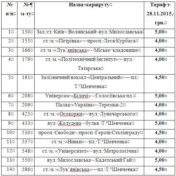 В Киеве подорожает проезд в маршрутках Киевпасстранса