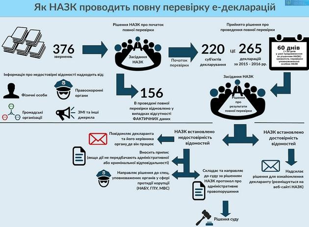 После запросов о проверке НАПК возьмется за 220 чиновников