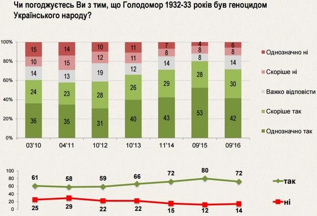 Мнение украинцев оГолодоморе как геноциде народа: данные опроса