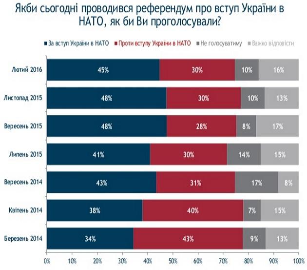 """Украинцы на референдуме готовы проголосовать """"за"""" НАТО - опрос"""