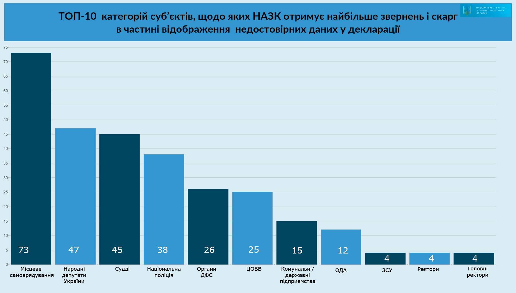 Чьи декларации украинцы просят проверить чаще всего: рейтинг НАПК