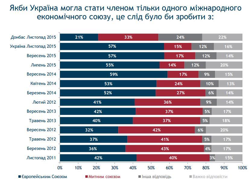 Опрос: большинство украинцев поддерживают вступление в ЕС