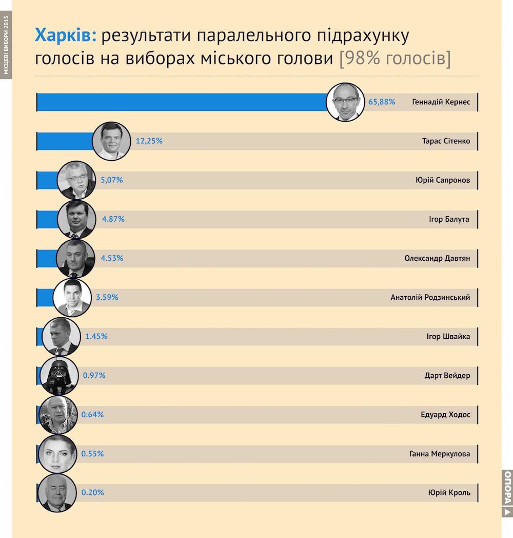 Выборы в Харькове: Кернес набрал 65,8% голосов - ОПОРА