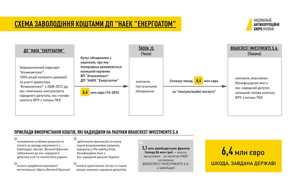 НАБУ вручило подозрение Мартыненко по делу об Энергоатоме