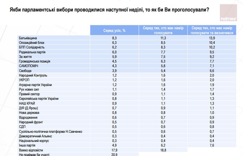 Какие партии прошли бы в Раду в случае выборов: опрос Рейтинга