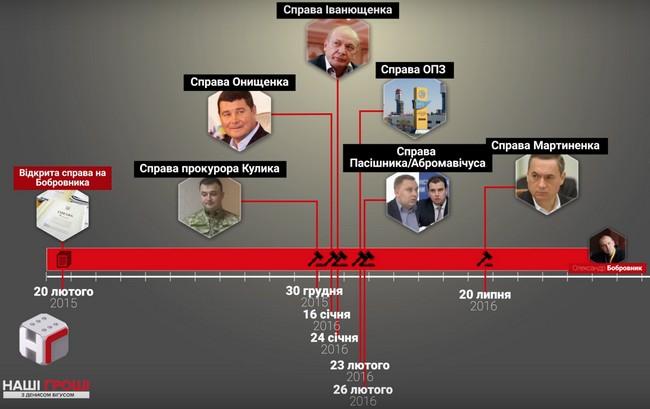 Два шанса на миллиард: как судья Бобровник получает громкие дела