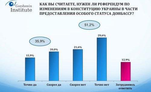 Опрос: Половина украинцев не считают минские соглашения полезными