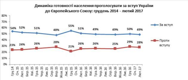 За вступление в ЕС готовы проголосовать 64% украинцев - КМИС