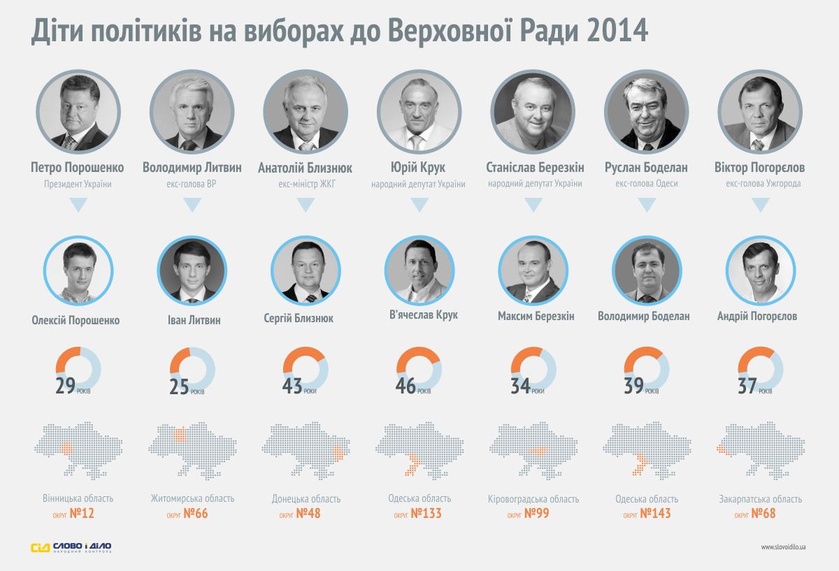 Дети политиков на парламентских выборах в Украине: инфографика