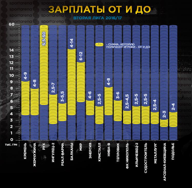 СМИ узнали о доходе футболистов низших лиг в Украине: инфографика