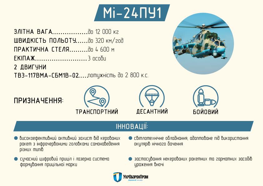 Укроборонпром создал для ВСУ два новейших вертолета: инфографика