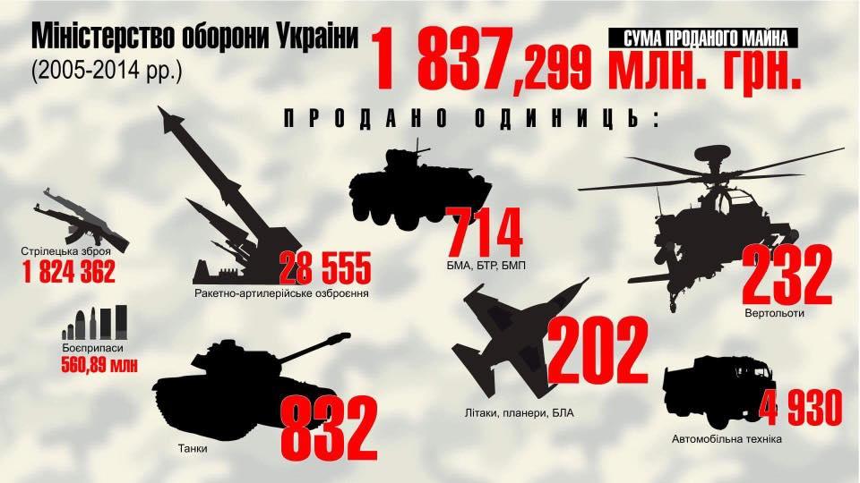 За 10 лет продано военного имущества на 2 млрд грн - Луценко