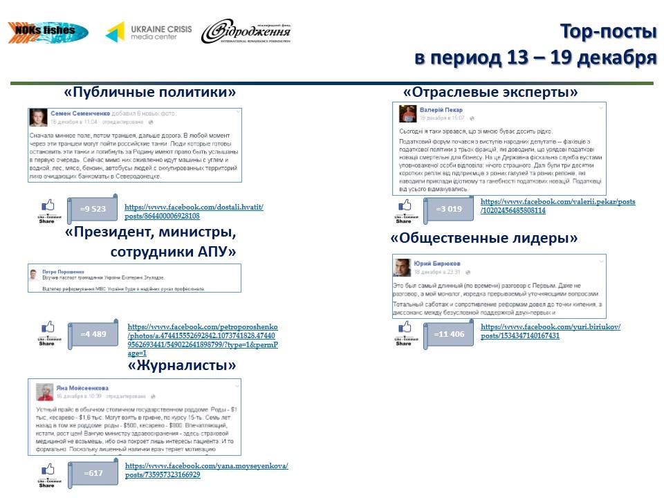 Тор-посты (13-19.12).jpg