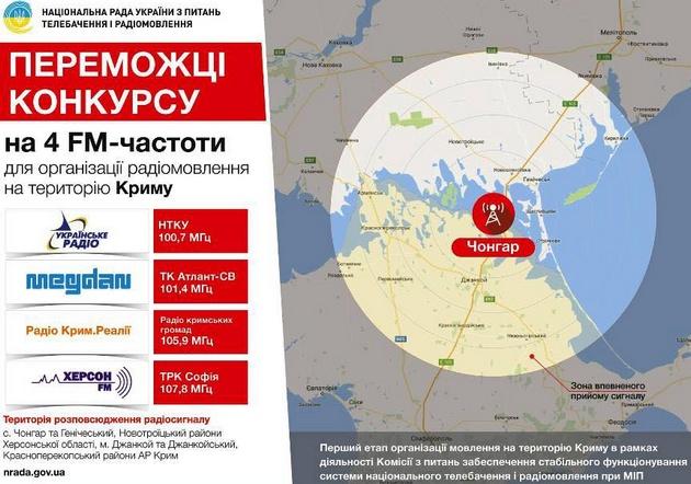 В Чонгаре возвели башню: Крым услышит радио Украины в феврале