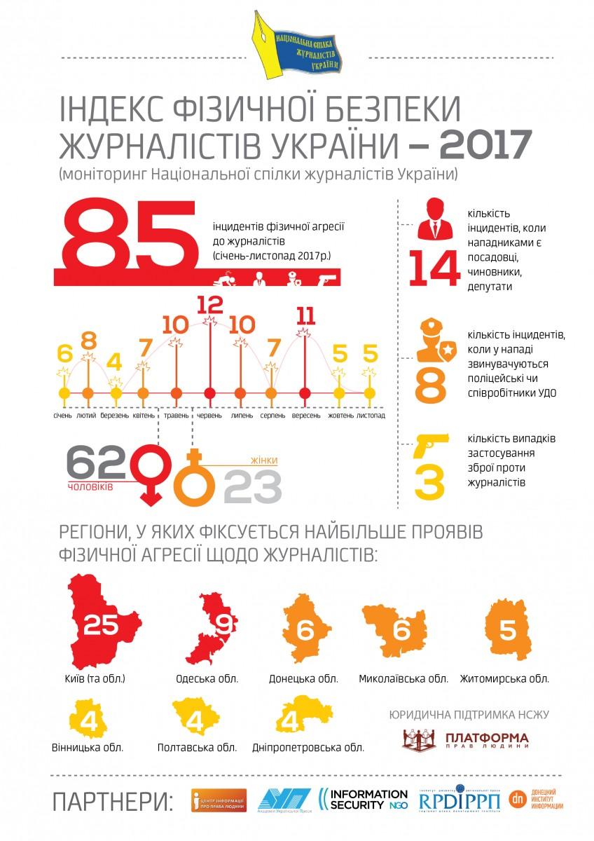 В Украине с начала года произошло 85 нападений на журналистов