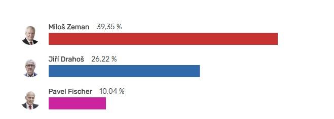 Выборы президента Чехии: предварительно лидирует Земан