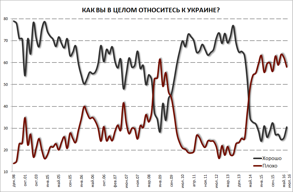 Отношение граждан России кСША, ЕСиУкраине залето улучшилось