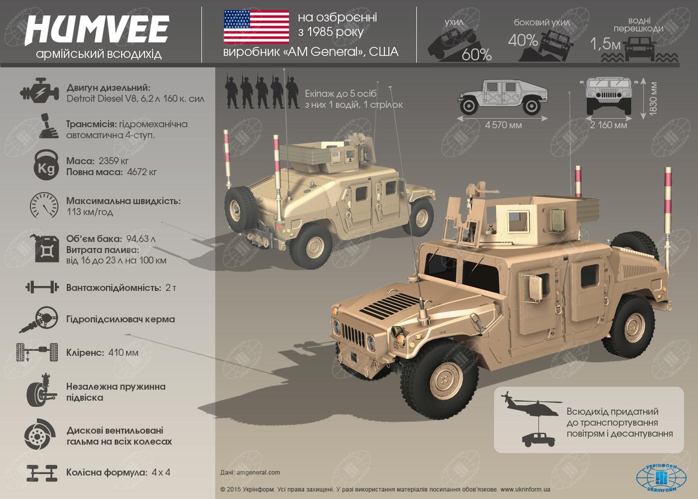Чем хорош американский армейский вездеход Humvee: инфографика