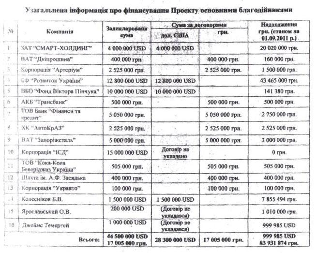 Налоговики разоблачили на Полтавщине конвертационный центр с оборотом более 30 млн грн - Цензор.НЕТ 3695