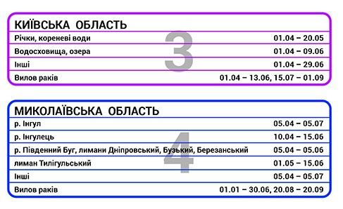 С 1 апреля в Украине запрещен массовый вылов рыбы