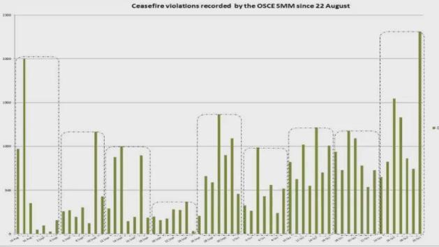 ОБСЕ: Количество обстрелов наДонбассе возросло на40%