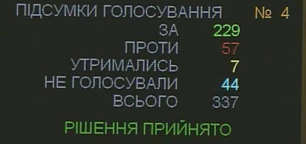 Рада продлила на год особый порядок для захваченного Донбасса