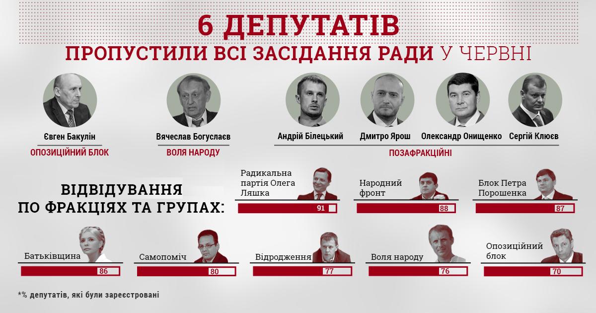 Шесть народных депутатов пропустили все заседания Рады в июне