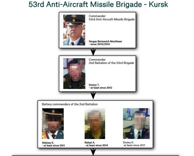 Рейс MН17: В Bellingcat назвали подозреваемых в атаке на Боинг