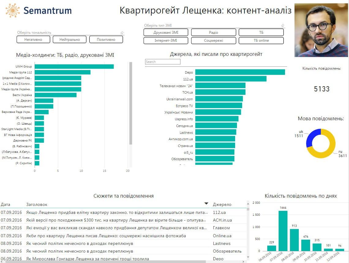 Кто и как писал о квартирном скандале Лещенко: данные Semantrum