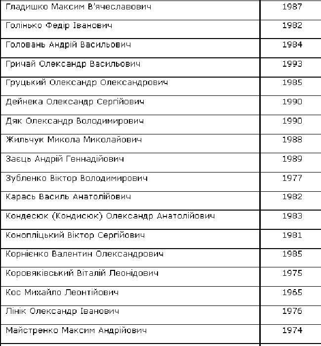 Завершен обмен пленными (полный список освобожденных украинцев)