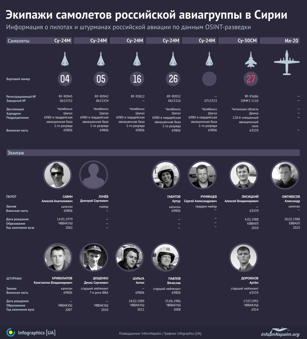 Обнародованы данные 11 военных пилотов РФ в Сирии: инфографика