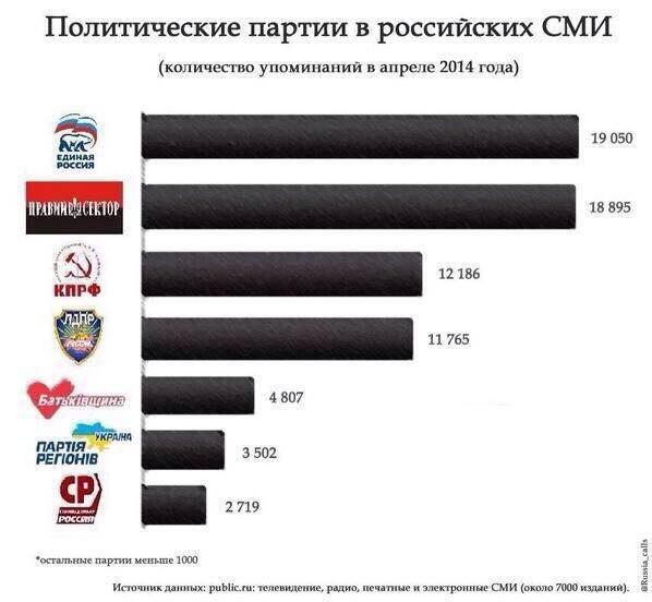 Правый сектор более влиятелен в России, чем в Украине - Навальный
