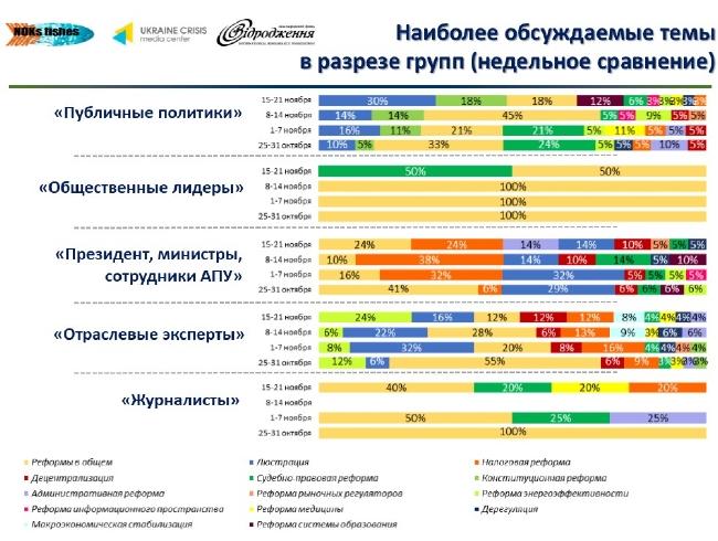 f320372e82ee0b5f4d854952b4c1e6d5 Лидеры мнений украинского Facebook: что обсуждается больше всего