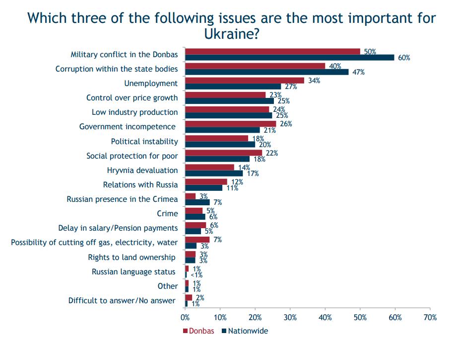 Война и коррупция названы важнейшими проблемами в Украине - опрос