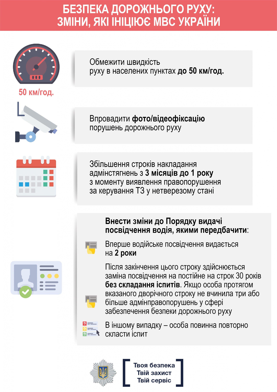 Какие новые штрафы готовят водителям: инфографика от МВД