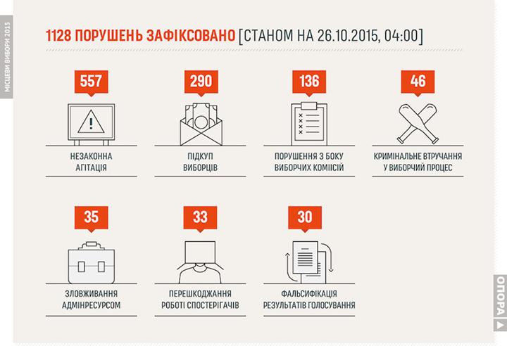 ОПОРА насчитала 1128 нарушений во время местных выборов в Украине