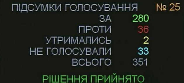 Рада признала Россию агрессором и оккупантом части Донбасса