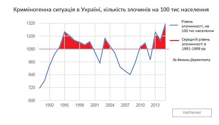 Преступность в Украине достигла уровня 90-х - эксперты