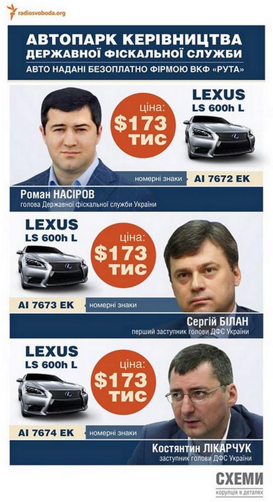 Руководство ГФС пользуется Лексусами по $170 тысяч - СМИ