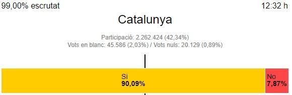 Подсчитаны 99% бюллетеней референдума о независимости Каталонии