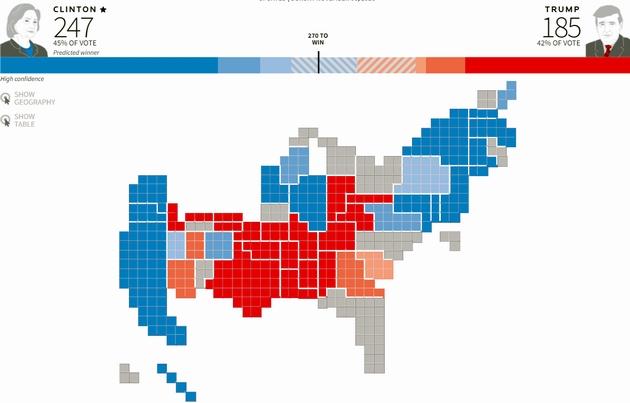 Reuters: Клинтон победит на выборах в США с вероятностью 90%