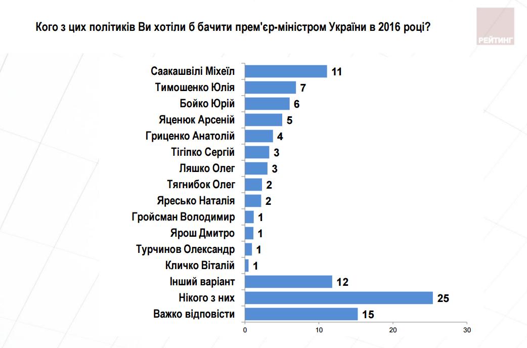Отставку Яценюка поддерживает 71% украинцев - опрос