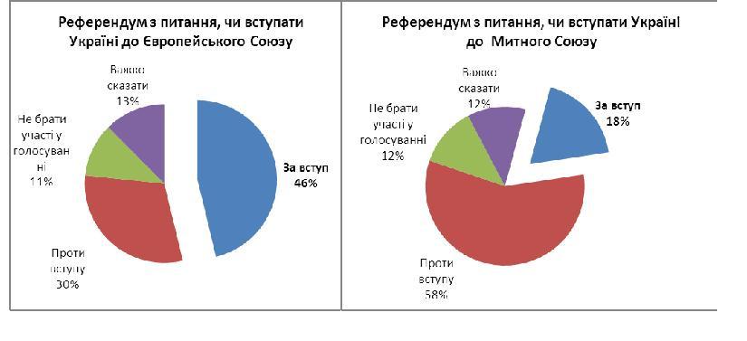 """Референдум о вступлении в ЕС: 46% украинцев готовы сказать """"да"""""""