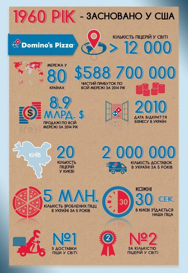 Плоский мир: Domino's Pizza отметила пятилетие на рынке Украины