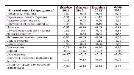 Рейтинг Януковича і його партії продовжує падати, - опитування